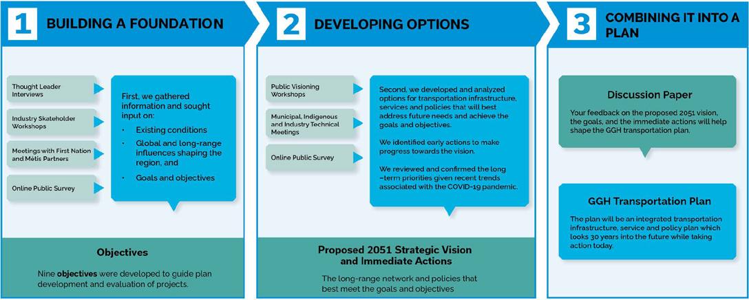 Process diagram illustrating plan development