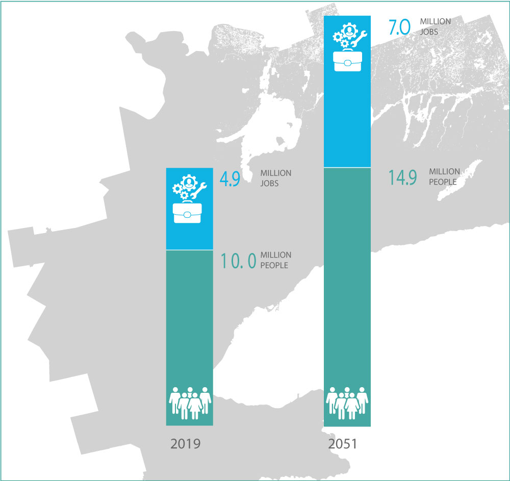 Graphic illustrating increase in people and jobs in the Greater Golden Horseshoe between 2019 and 2051