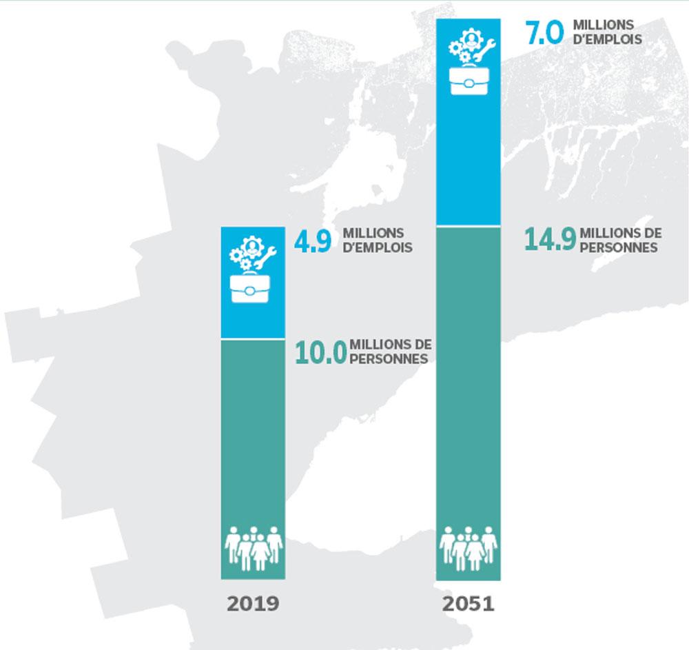 Graphique illustrant l'augmentation du nombre de personnes et d'emplois dans la région élargie du Golden Horseshoe de 2019 à 2051