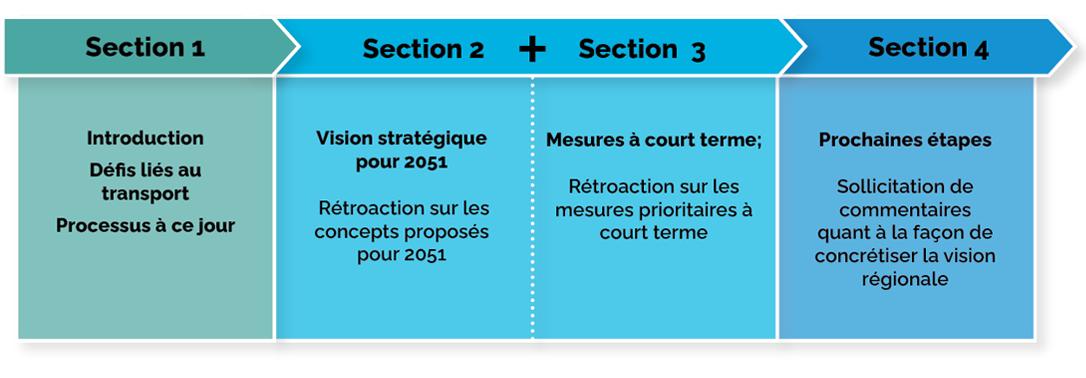Graphique illustrant le contenu de chaque section du document de discussion
