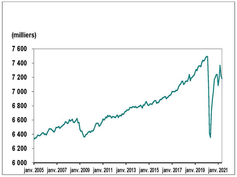 Le graphique 1 illustre l'emploi en Ontario de janvier 2005 à mai 2021.