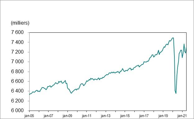 Le graphique linéaire 1 illustre l'emploi en Ontario de janvier 2005 à juin 2021.