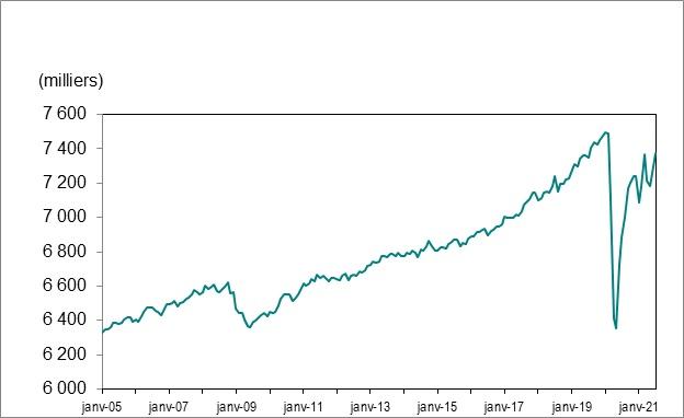 Le graphique linéaire 1 illustre l'emploi en Ontario de janvier 2005 à juillet 2021.