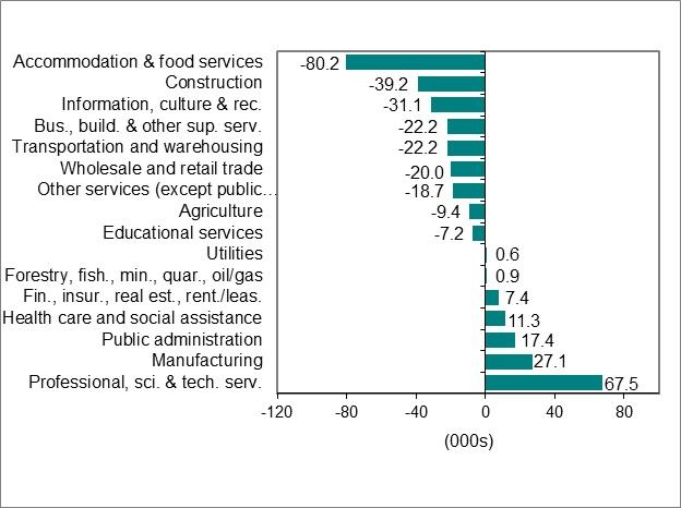 Bar graph for chart 2.