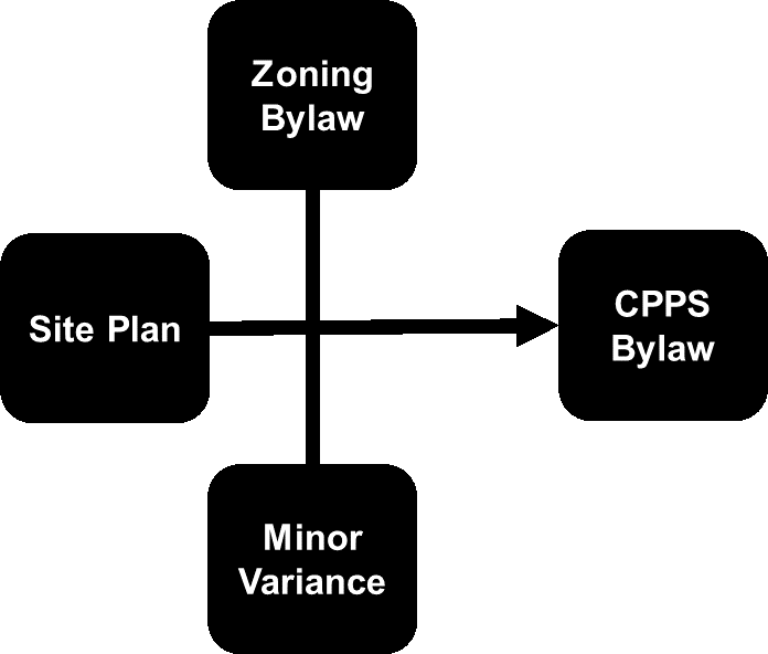 Diagram of a combined approval process under a Community Planning Permit System. There are three component parts: site plan, zoning by-law and minor variance, which are consolidated into the Community Planning Permit System.