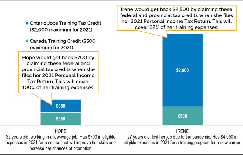 Ontario Jobs Training Tax Credit example comparison