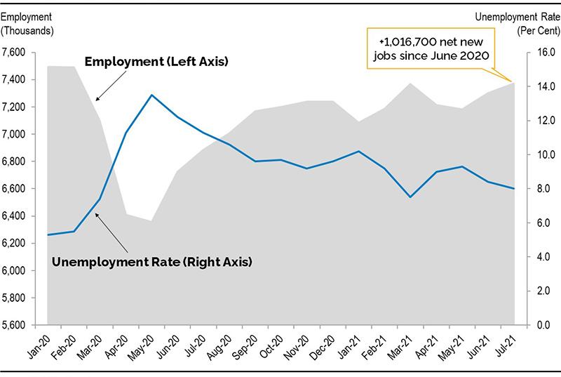Chart 1: Ontario labour market