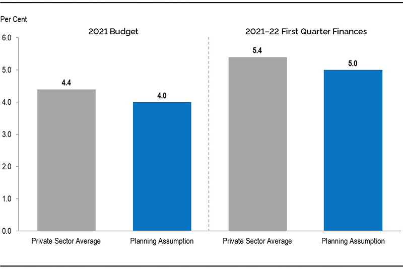 Chart 2: Ontario 2021 real GDP growth