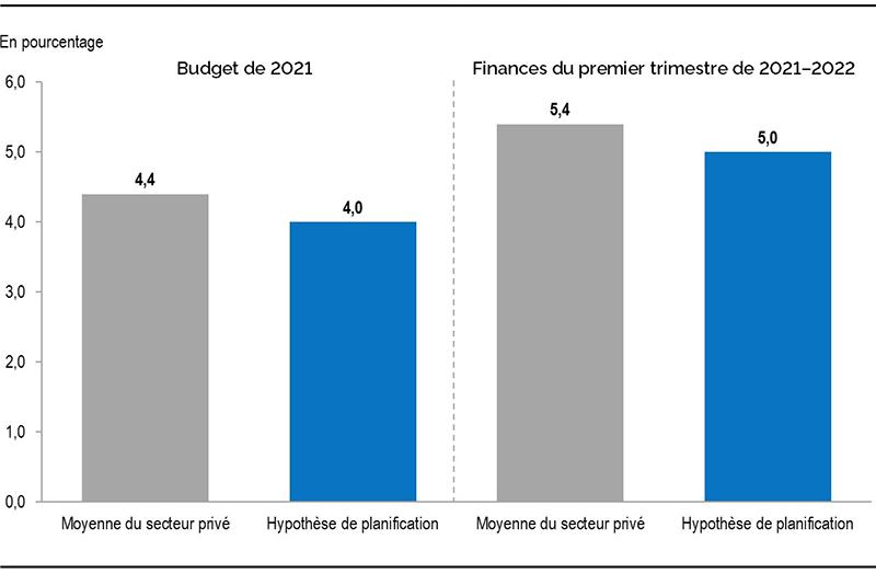 Graphique 2 : Croissance du PIB réel de l'Ontario en 2021