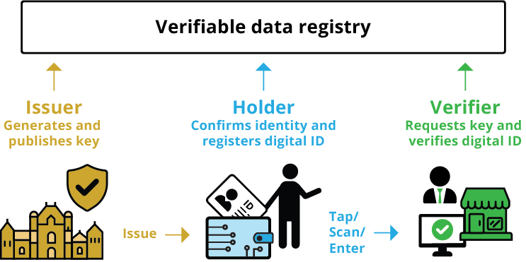 Diagram of the verification process. Long description is in body text.