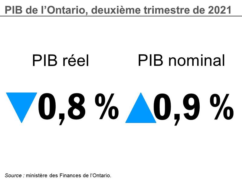 PIB de l'Ontario, deuxième trimestre de 2021