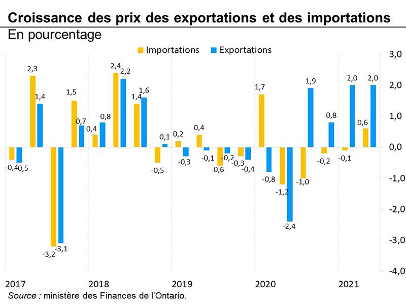 Croissance des prix des exportations et des importations