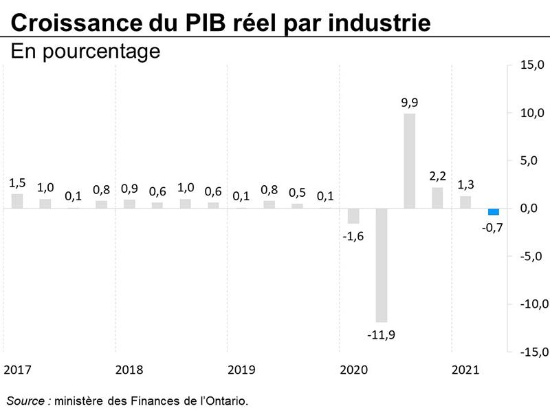 Croissance du PIB réel par industrie