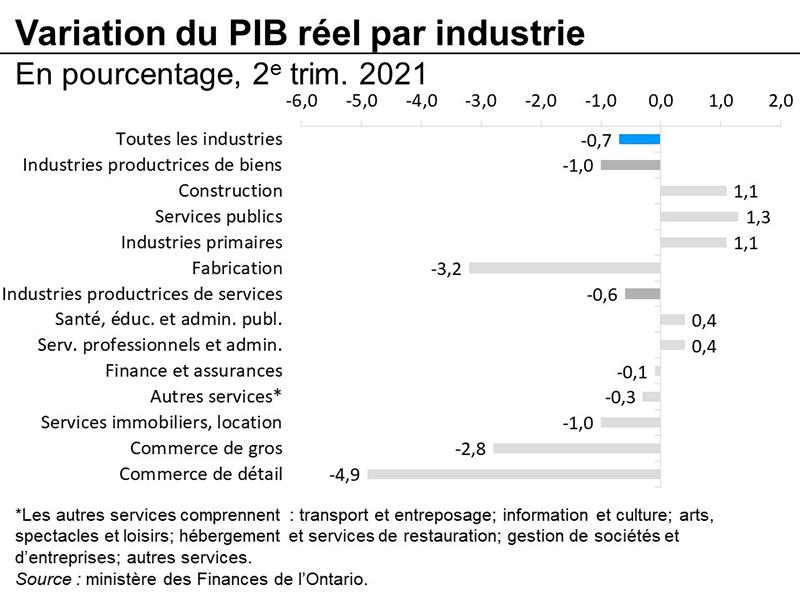 Variation du PIB réel par industrie
