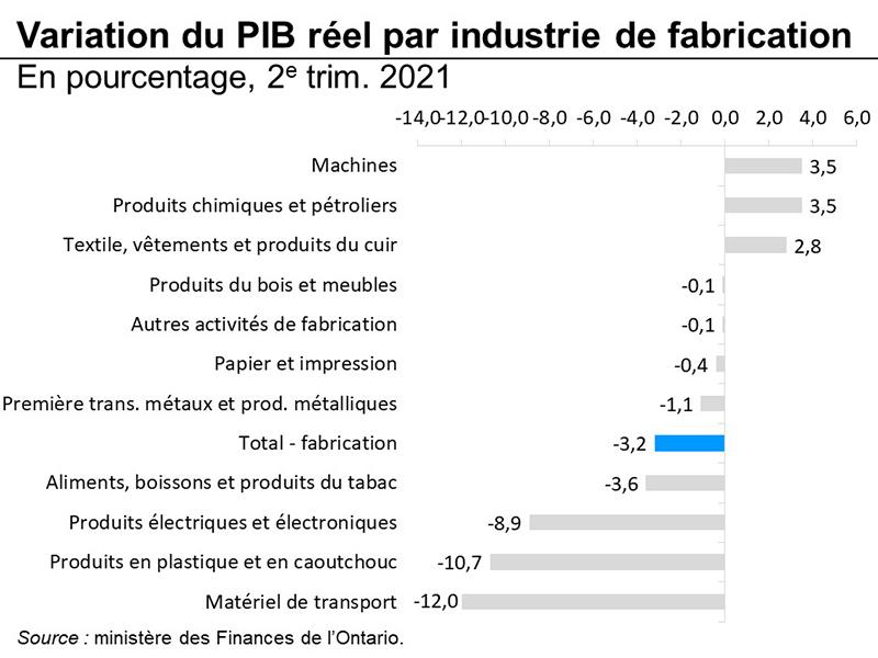 Variation du PIB réel par industrie de fabrication