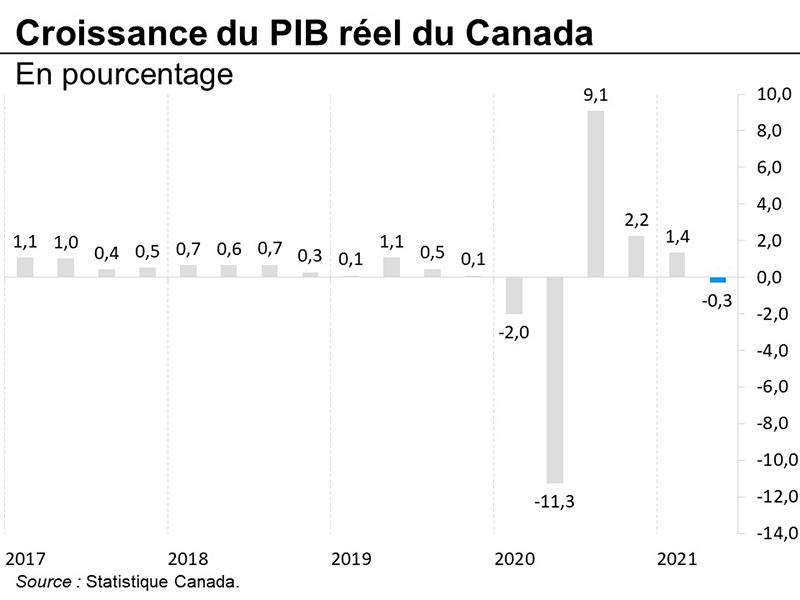 Croissance du PIB réel du Canada