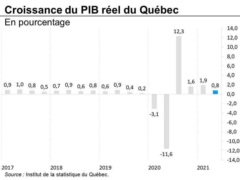 Croissance du PIB réel du Québec