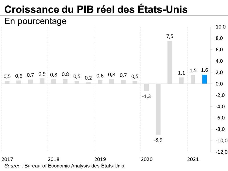 Croissance du PIB réel des États-Unis