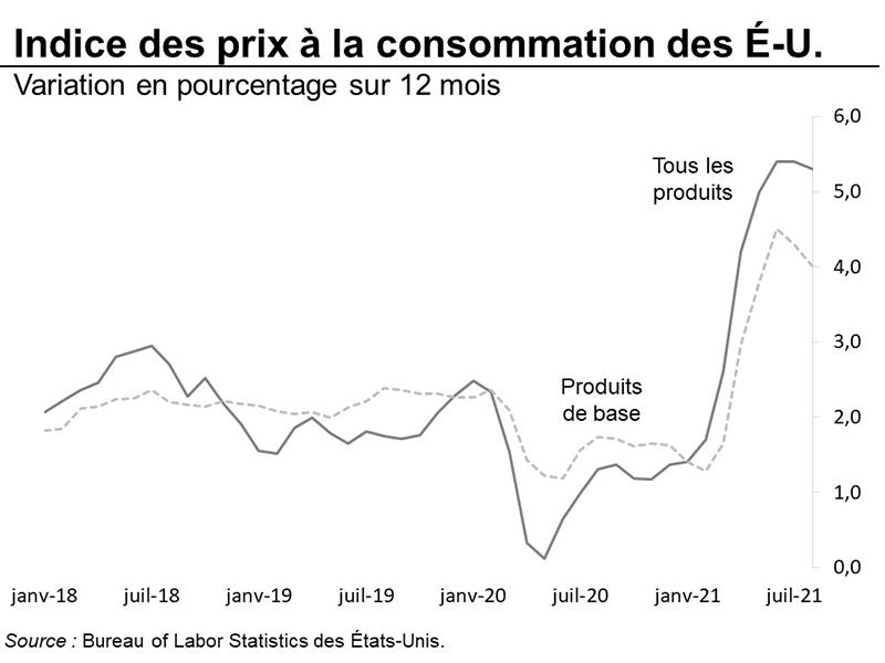 Indice des prix à la consommation des États-Unis