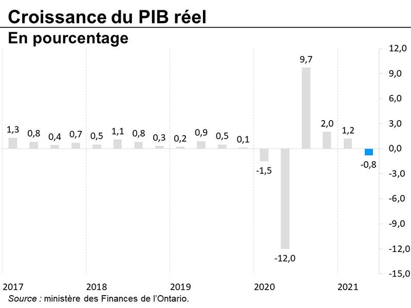 Croissance du PIB réel