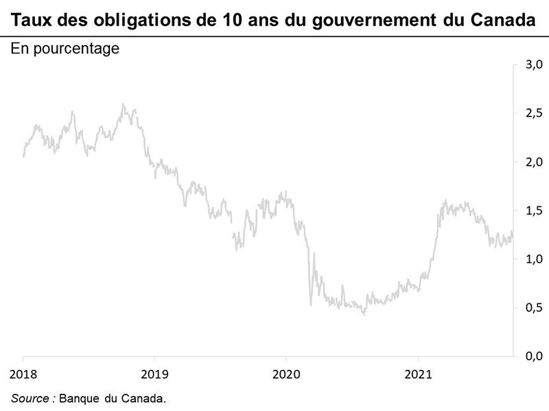 Taux des obligations de 10 ans du gouvernement du Canada