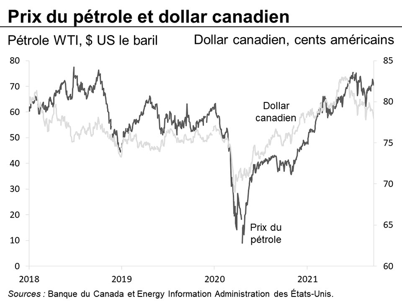 Prix du pétrole et dollar canadien