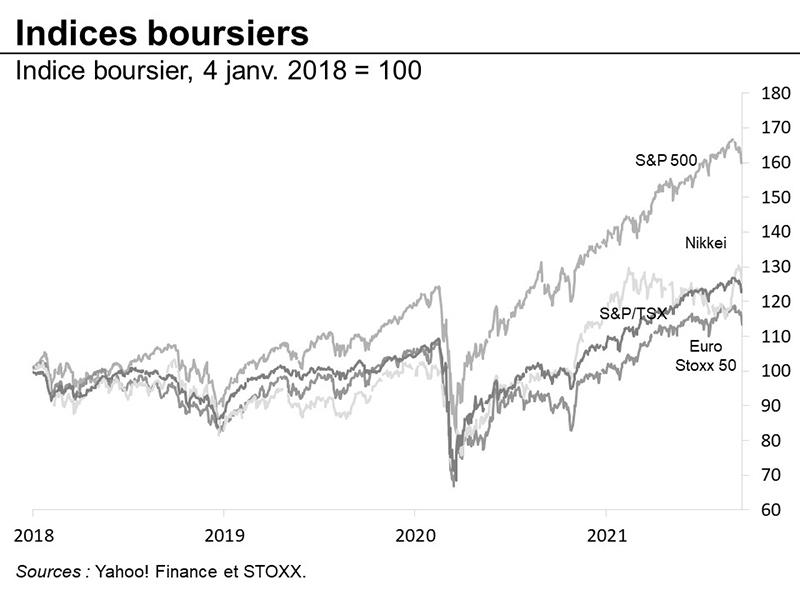 Indices boursiers