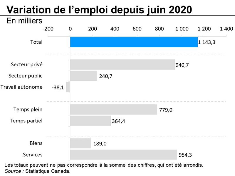 Variation de l'emploi dupuis juin 2020