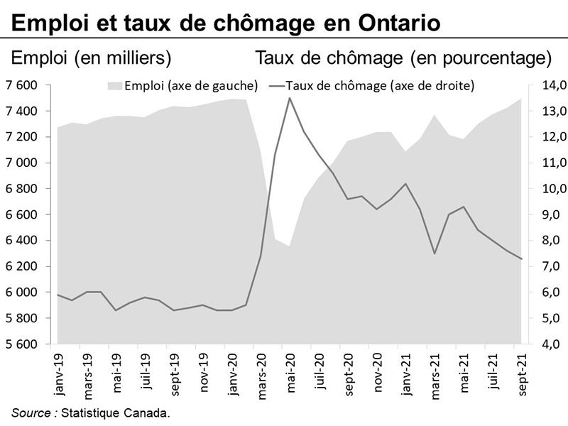 Emploi et taux de chômage en Ontario