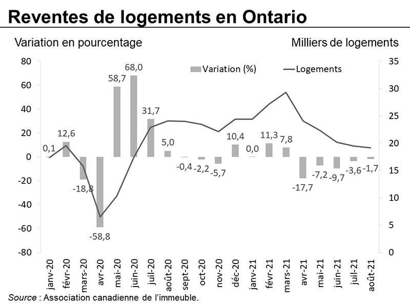 Reventes de logements en Ontario