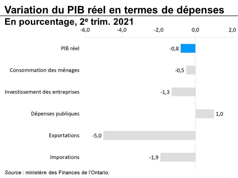 Variation du PIB réel en termes de dépenses