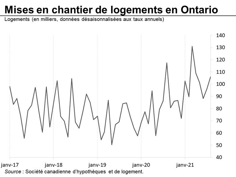 Mises en chantier de logements en Ontario
