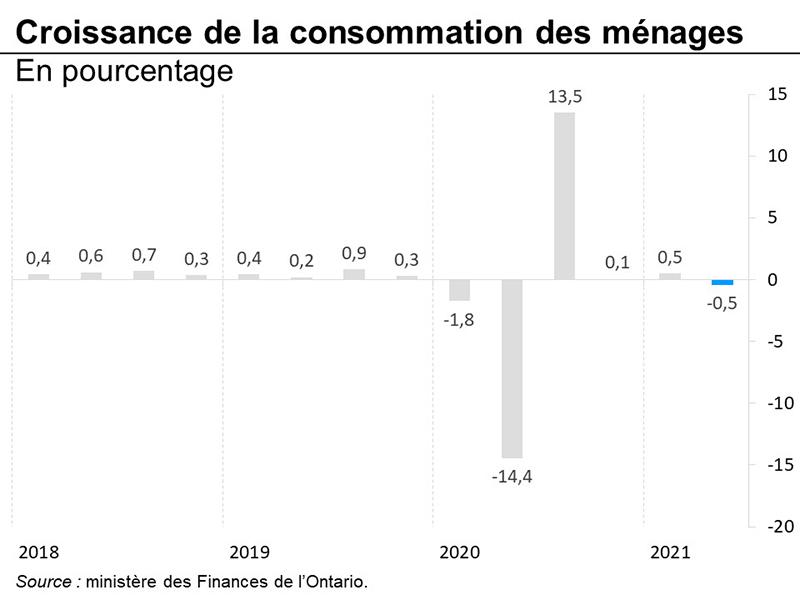 Croissance de la consommation des ménages
