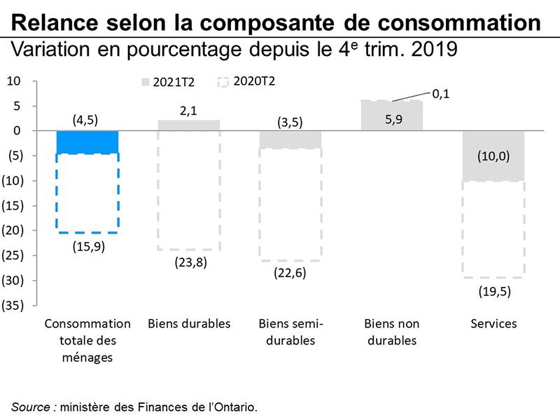 Relance selon la composante de consommation
