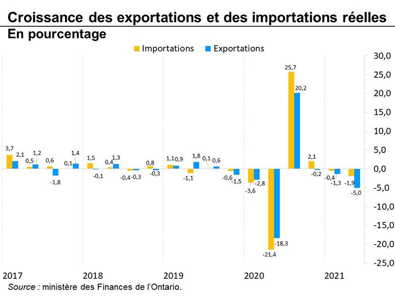 Croissance des exportations et des importations réelles