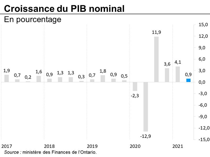 Croissance du PIB nominal