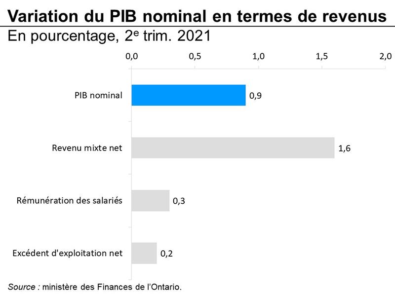Variation du PIB nominal en termes de revenus