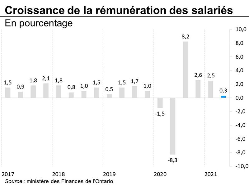 Croissance de la rémunération des salariés