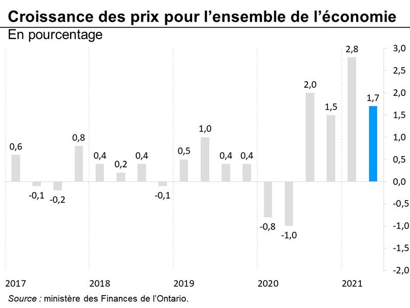 Croissance des prix pour l'ensemble de l'économie